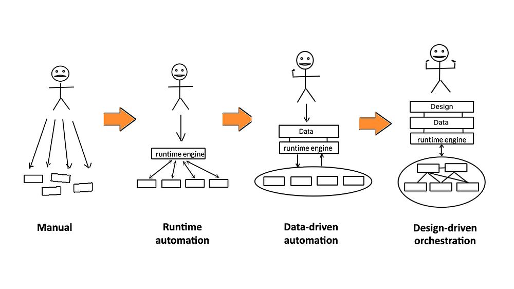 The three building blocks for automating any network