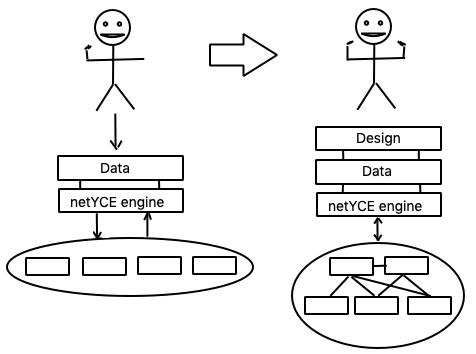 From data-driven to intent-based orchestration